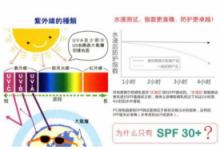 防晒SPF的最高值是多少 能防晒多长时间-三思生活网